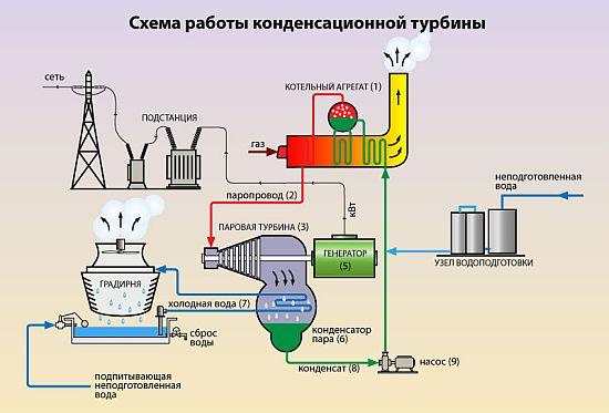 Схема от электростанции до дома