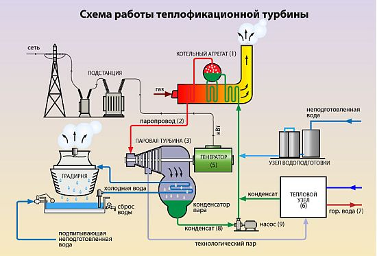 устройство и принцип работы паровой турбины
